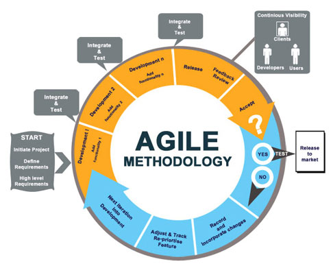 Lear about Agile methods in this article written by one of our software experts!