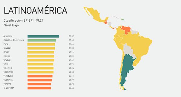 Argentina: the highest English level of the region