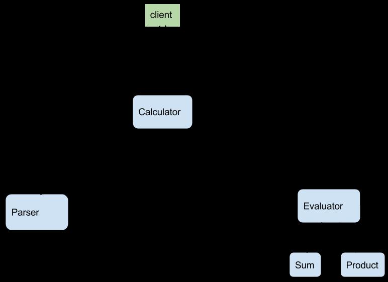 Microservices with NodeJS & Seneca