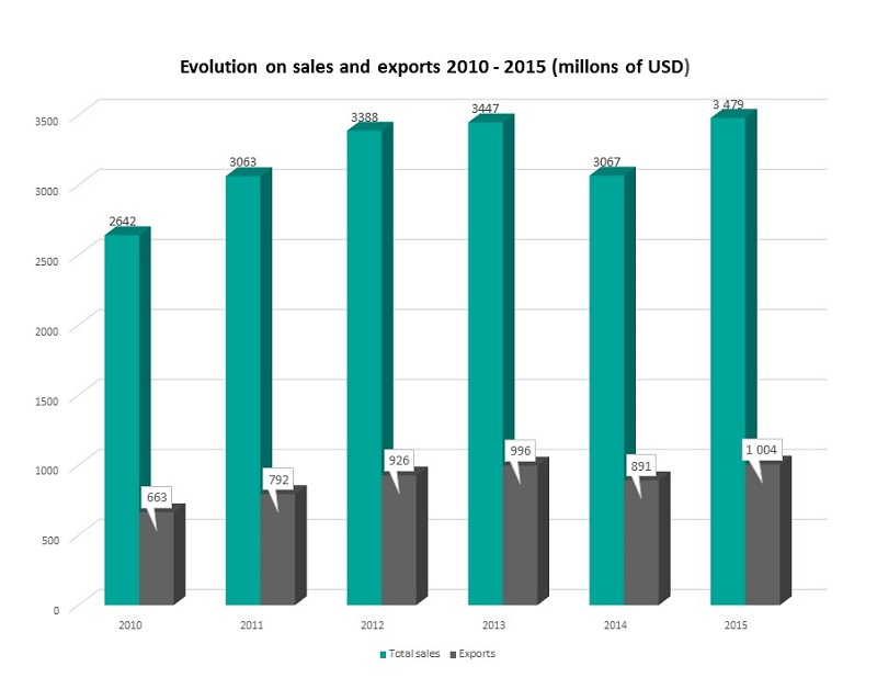 Growth of software industry in Argentina