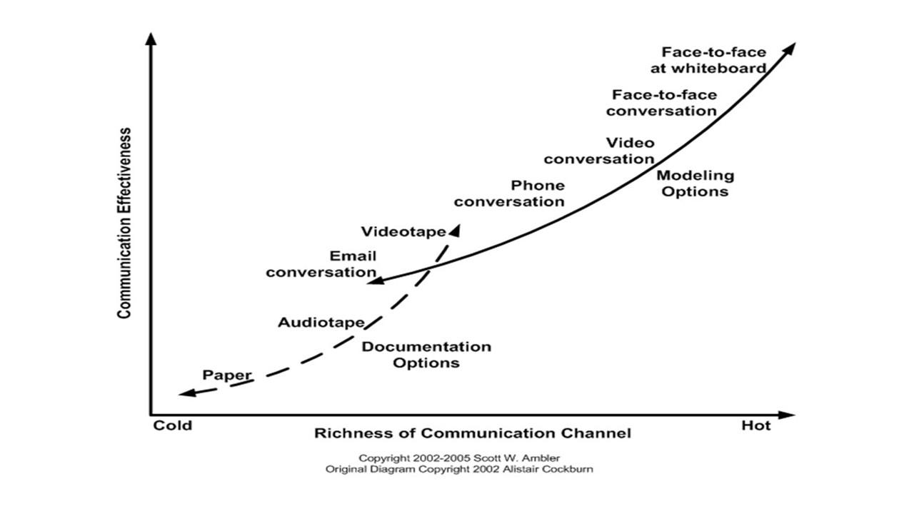 agile software development modes of communication