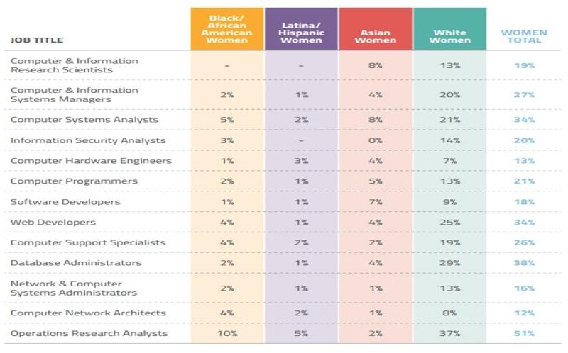 Role of women in software development