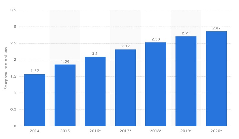 Number of smartphone users worldwide