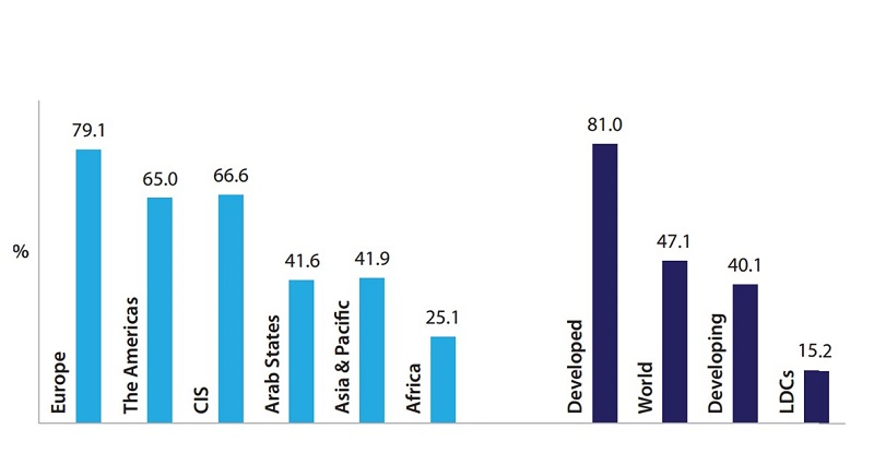 Percentage of individuals using Internet - ICT and inclusion