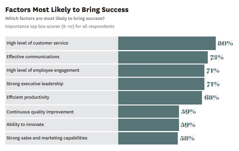 Factors most likely to bring sucess