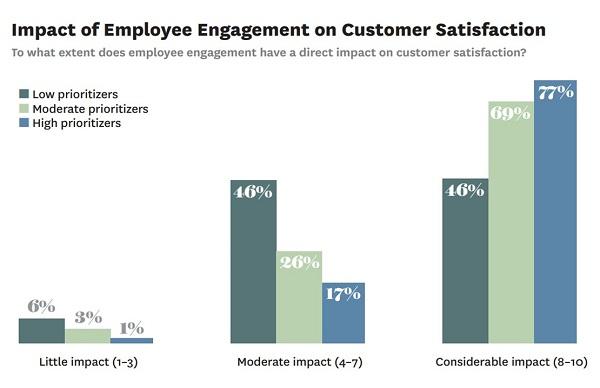 Impact of Employee Engagement on Customer Satisfaction