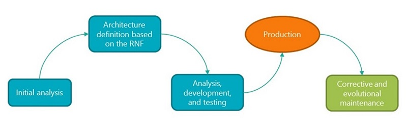 Regular process of a software development projec