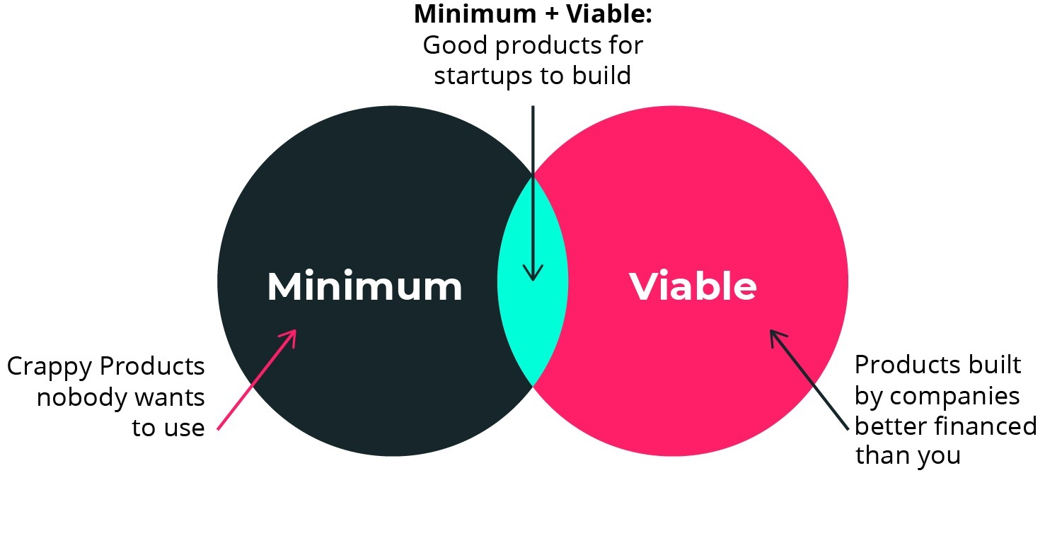 Why you need to have a Minimum Viable Product (MVP)