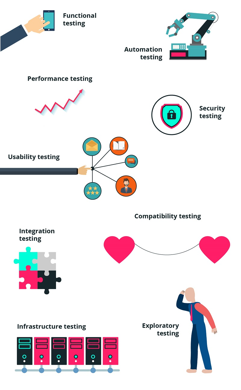 DevOps: the end of testing?