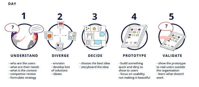 Design Sprints: Building solutions in 5 days