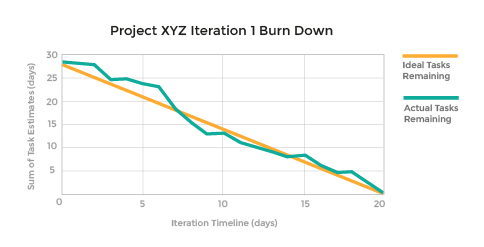 Example of The Burndown chart in software projects
