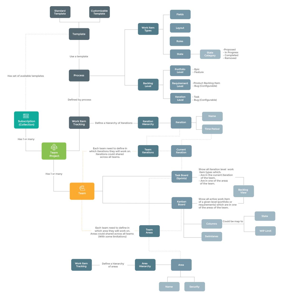 Diagram work item tracking model azuredevops