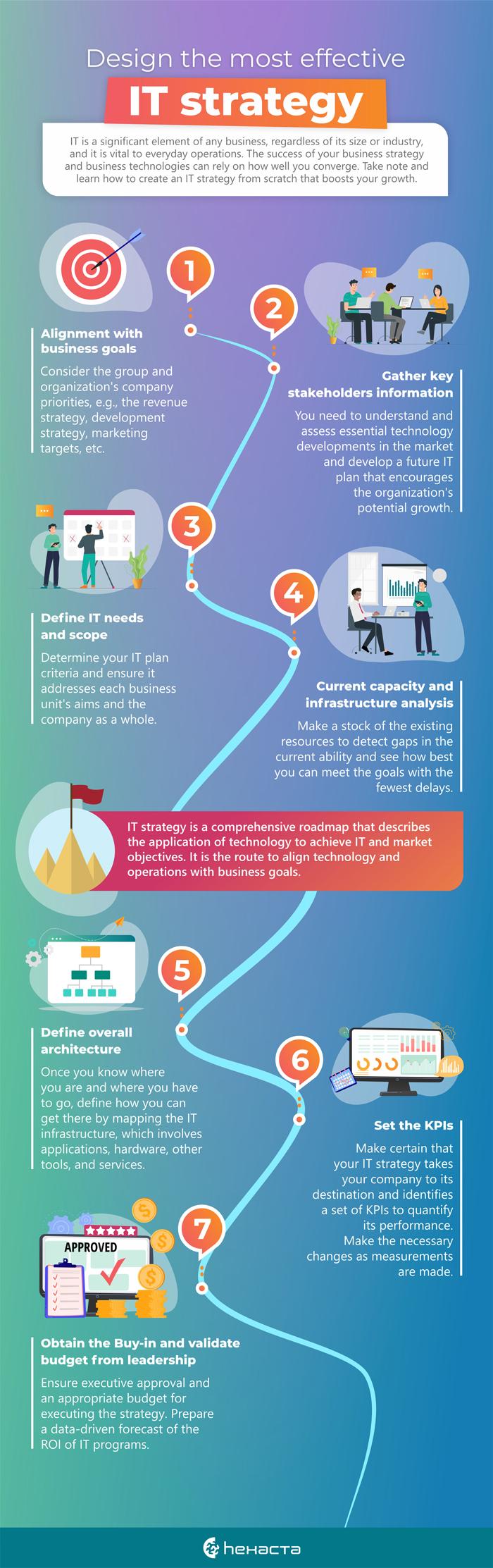Infografía_IT Strategy